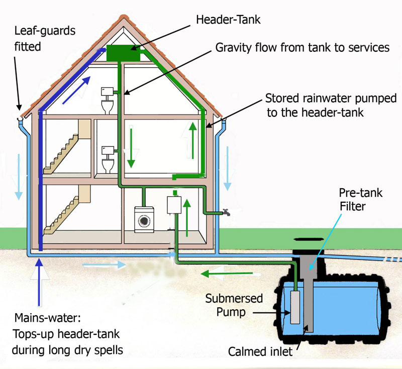 Rain Water Harvesting System In Bangalore India Sv